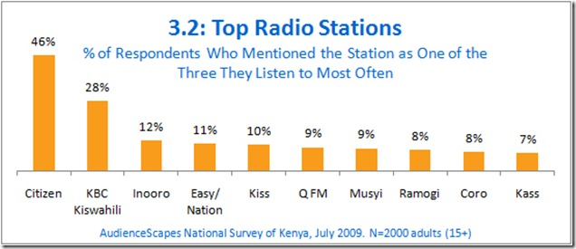 Radio in Kenya Statistics